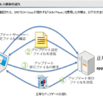 【GOM Player】 アップデートサーバーを経由した感染手法!新たな標的型攻撃の登場か?